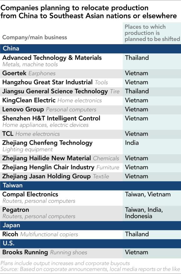 Vốn FDI dịch chuyển vào Đông Nam Á